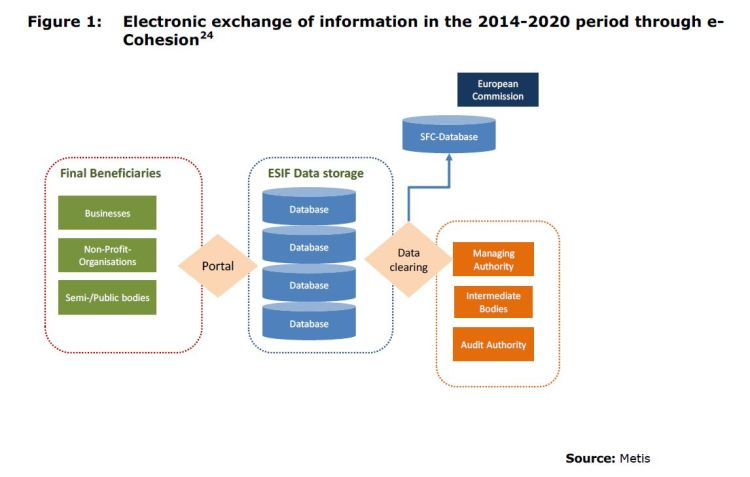 Figure 1: Electronic exchange of information in the 2014-2020 period through e-Cohesion