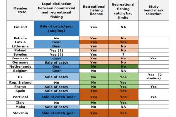 Table 1: Legal distinctions that apply to European Member States in relation to marine recreational fishing