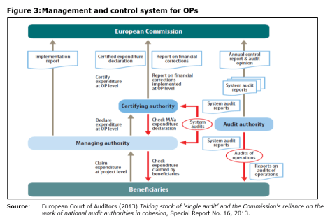 Figure 3: Management and control system for OPs