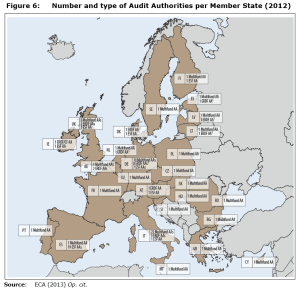 Figure 6: Number and type of Audit Authorities per Member State (2012)