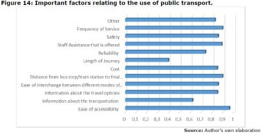 Figure 14: Important factors relating to the use of public transport.
