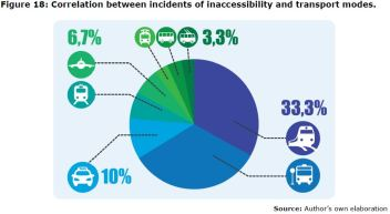 Figure 18: Correlation between incidents of inaccessibility and transport modes.