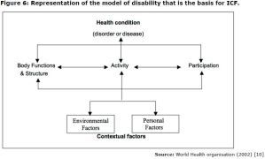 Figure 6: Representation of the model of disability that is the basis for ICF.