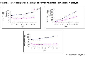Figure 5: Cost comparison – single observer vs. single REM vessel / analyst