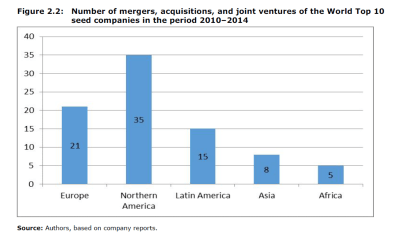 Number of mergers, acquisitions, and joint ventures of the World Top 10 seed companies in the period 2010–2014