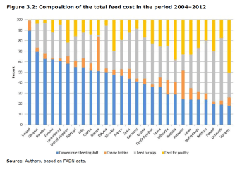 Composition of the total feed cost in the period 2004–2012