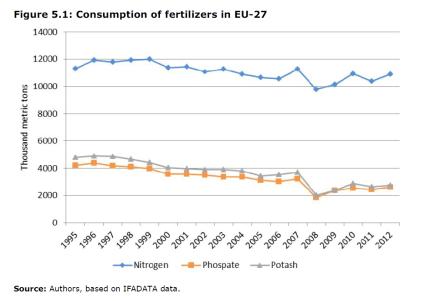 Consumption of fertilizers in EU-27