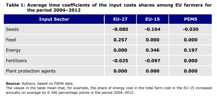 Table 1: Average time coefficients of the input costs shares among EU farmers for the period 2004–2012