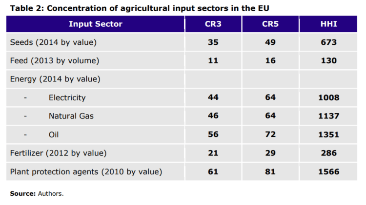 Table 2: Concentration of agricultural input sectors in the EU Input Sector CR3 CR5