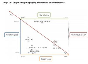 Figure 2.5: Graphic map displaying similarities and differences