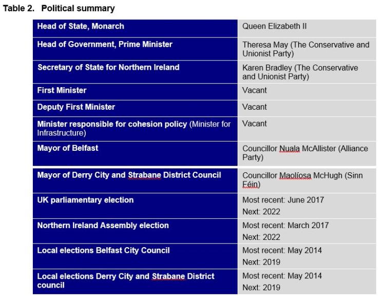Table 2. Political summary