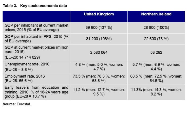Table 3. Key socio-economic data