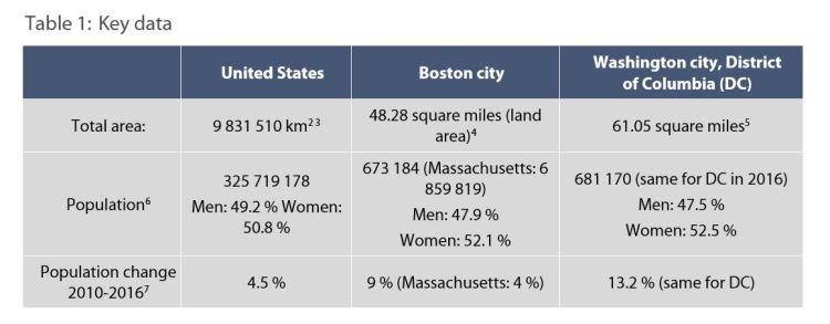 Table 1: Key data