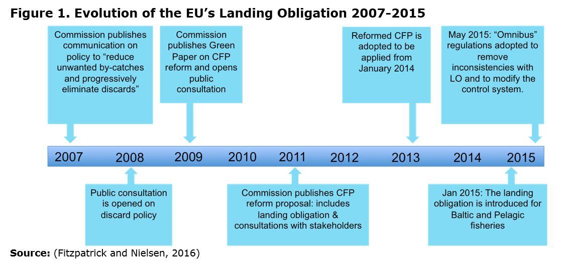 Figure 1. Evolution of the EU's Landing Obligation 2007-2015