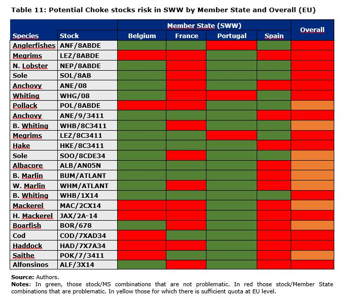 Table 11: Potential Choke stocks risk in SWW by Member State and Overall (EU)