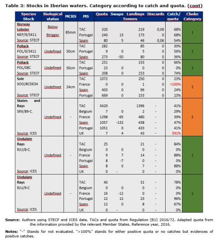 Table 3: Stocks in Iberian waters. Category according to catch and quota. (cont)