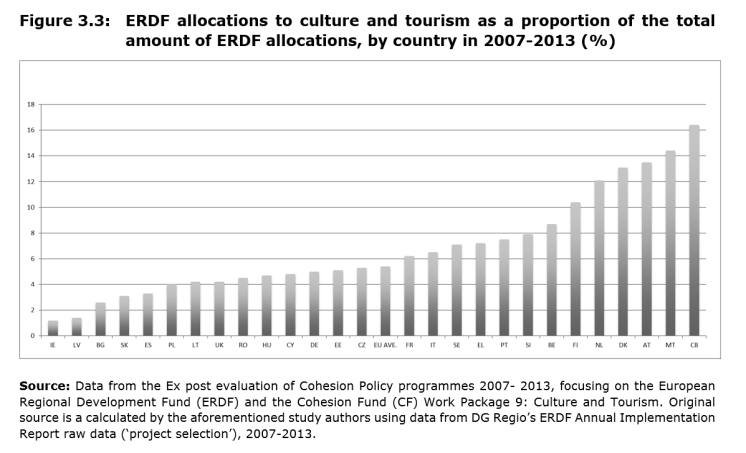 Figure 3.3: ERDF allocations to culture and tourism as a proportion of the total amount of ERDF allocations, by country in 2007-2013 (%)