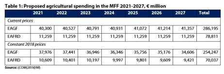 Table1: Proposed agricultural spending in the MFF 2021-2027,€ million