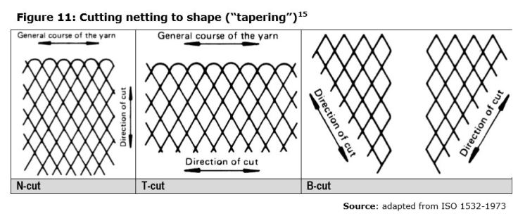 "Figure 11: Cutting netting to shape (""tapering"")15"