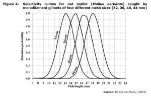 Figure 4: Selectivity curves for red mullet (Mullus barbatus) caught by monofilament gillnets of four different mesh sizes (32, 36, 40, 44 mm)