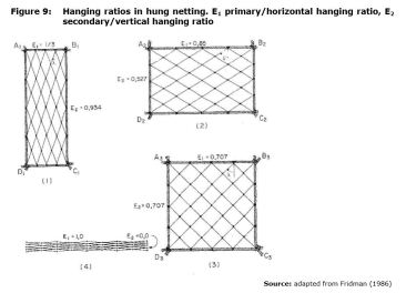 Figure 9: Hanging ratios in hung netting. E1 primary/horizontal hanging ratio, E2 secondary/vertical hanging ratio