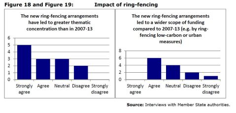 Impact of ring-fencing