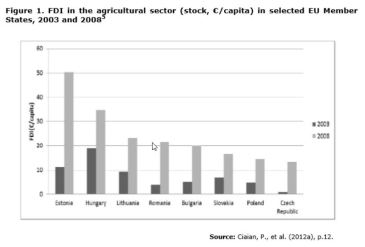 Figure 1. FDI in the agricultural sector (stock, €/capita) in selected EU Member States, 2003 and 2008