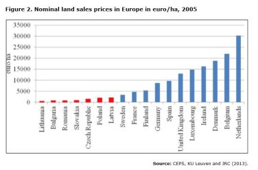 Figure 2. Nominal land sales prices in Europe in euro/ha, 2005