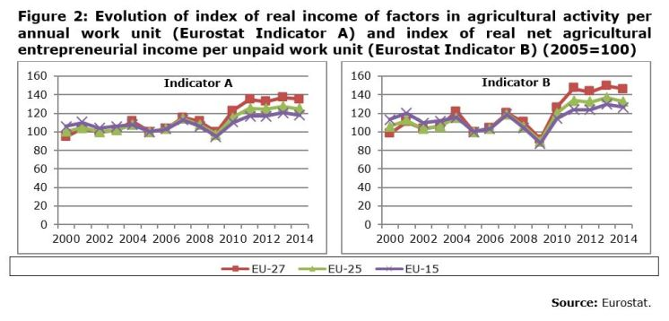 Figure 2: Evolution of index of real income of factors in agricultural activity per annual work unit (Eurostat Indicator A) and index of real net agricultural entrepreneurial income per unpaid work unit (Eurostat Indicator B) (2005=100)