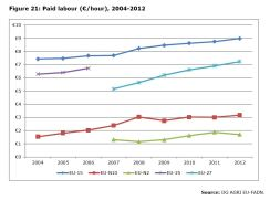 Figure 21: Paid labour (€/hour), 2004-2012