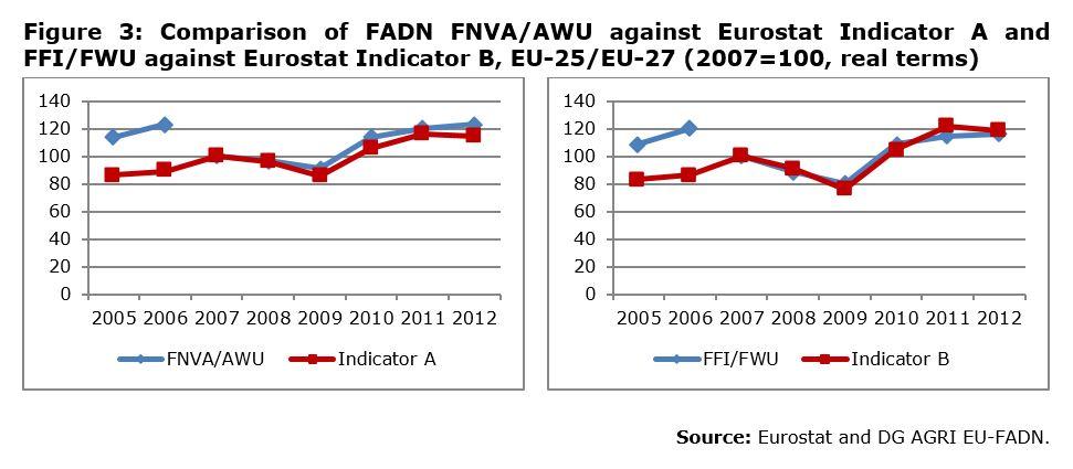 Figure 3: Comparison of FADN FNVA/AWU against Eurostat Indicator A and FFI/FWU against Eurostat Indicator B, EU-25/EU-27 (2007=100, real terms)