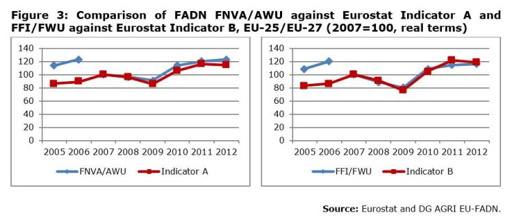 Figure 3: Comparison of FADN FNVA/AWU against Eurostat Indicator A and FFI/FWU against Eurostat Indicator B, EU-25/EU-27 (2007=100, real terms)