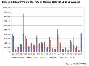 Figure 38: FNVA/AWU and FFI/FWU by Member State (2010-2012 average)