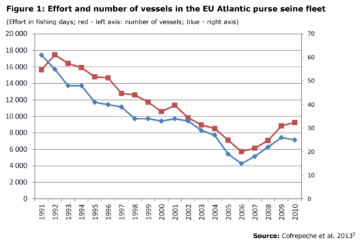 Figure 1: Effort and number of vessels in the EU Atlantic purse seine fleet
