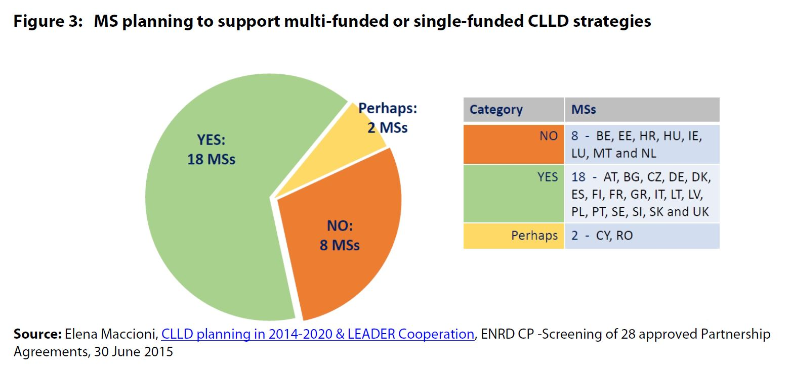 Figure 3: MS planning to support multi-funded or single-funded CLLD strategies