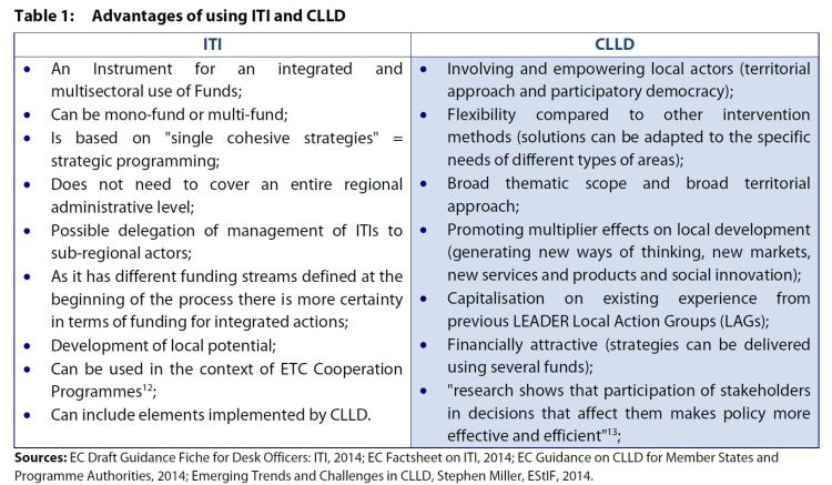 Table 1: Advantages of using ITI and CLLD