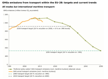 GHGs emissions from transport within the EU-28: targets and current trends All modes but international maritime transport:
