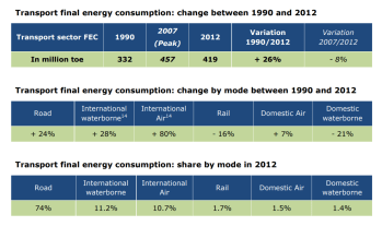 Transport final energy consumption: change between 1990 and 2012. Transport final energy consumption: change by mode between 1990 and 2012. Transport final energy consumption: share by mode in 2012.