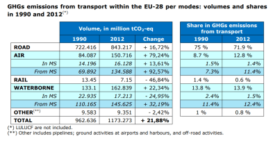 GHGs emissions from transport within the EU-28 per modes: volumes and shares in 1990 and 2012