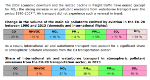 Change in the volume of the main air pollutants emitted by aviation in the EU-28 between 1990 and 2013 (domestic and international flights). Share of international air and waterborne transport in atmospheric pollutant emissions from the EU-28 transportation sector, in 2013.