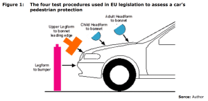 Figure 1: The four test procedures used in EU legislation to assess a car's pedestrian protection