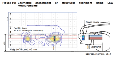 Figure 19: Geometric assessment of structural alignment using LCW measurements