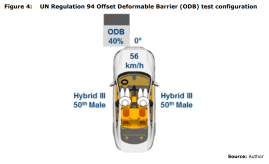 Figure 4: UN Regulation 94 Offset Deformable Barrier (ODB) test configuration
