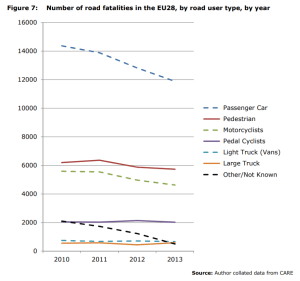 Figure 7: Number of road fatalities in the EU28, by road user type, by year