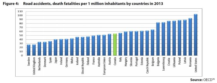 Figure 4: Road accidents, death fatalities per 1 million inhabitants by countries in 2013