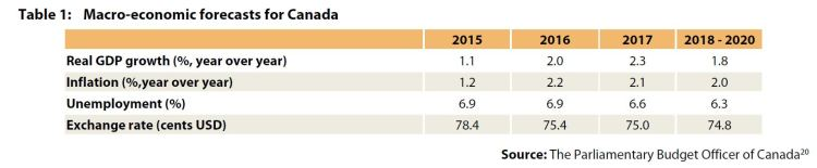 Table 1: Macro-economic forecasts for Canada