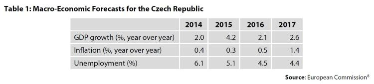 Table 1: Macro-Economic Forecasts for the Czech Republic