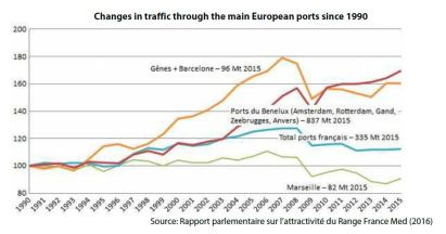 Changes in traffic through the main European ports since 1990