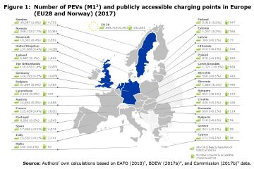 Figure 1: Number of PEVs (M1 ) and publicly accessible charging points in Europe (EU28 and Norway) (2017)