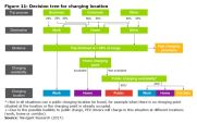 Figure 11: Decision tree for charging location